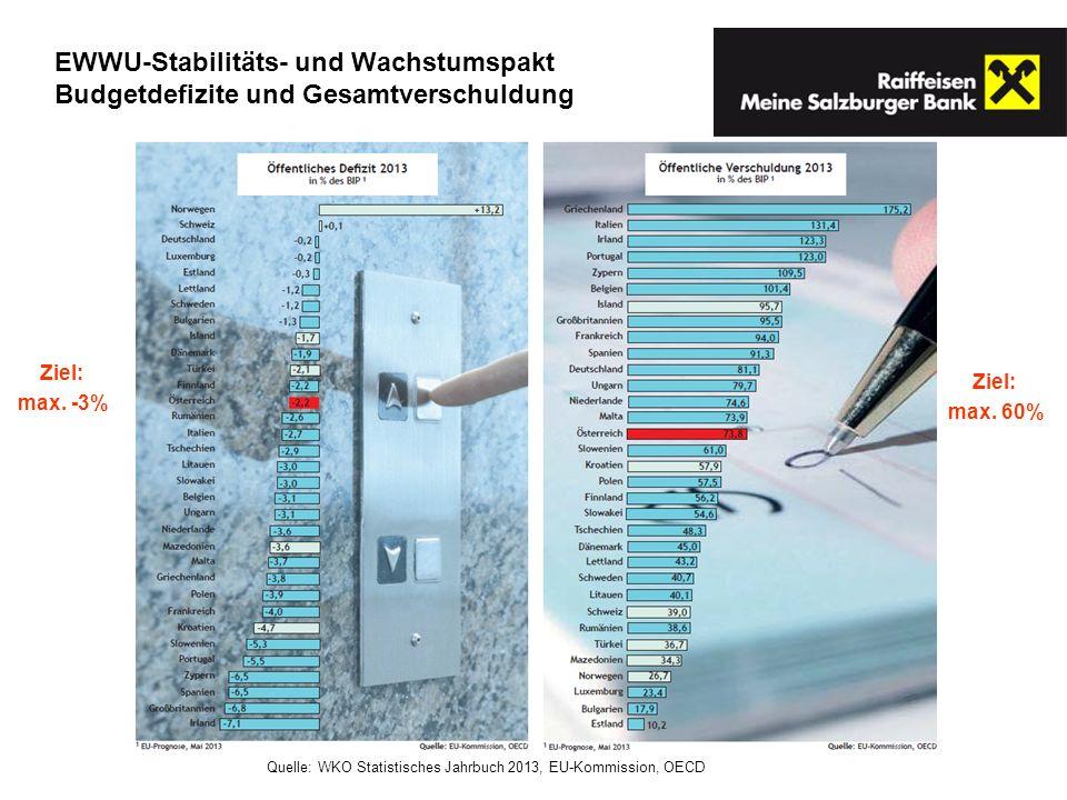 EWWU-Stabilitäts- und Wachstumspakt Budgetdefizite und Gesamtverschuldung Ziel: max. 60% Ziel: max. -3% Quelle: WKO Statistisches Jahrbuch 2013, EU-Ko