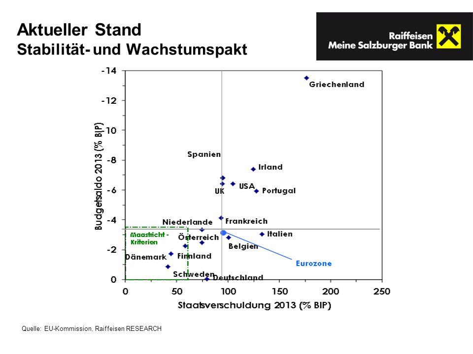 Aktueller Stand Stabilität- und Wachstumspakt Quelle: EU-Kommission, Raiffeisen RESEARCH
