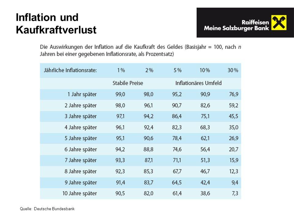 Inflation und Kaufkraftverlust Quelle: Deutsche Bundesbank