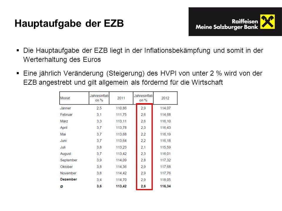 Hauptaufgabe der EZB Die Hauptaufgabe der EZB liegt in der Inflationsbekämpfung und somit in der Werterhaltung des Euros Eine jährlich Veränderung (Steigerung) des HVPI von unter 2 % wird von der EZB angestrebt und gilt allgemein als fördernd für die Wirtschaft