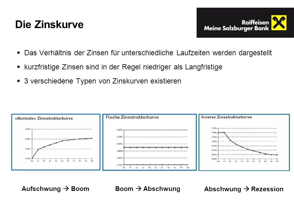 Die Zinskurve Das Verhältnis der Zinsen für unterschiedliche Laufzeiten werden dargestellt kurzfristige Zinsen sind in der Regel niedriger als Langfri
