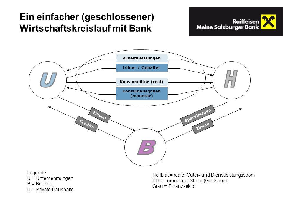 Hellblau= realer Güter- und Dienstleistungsstrom Blau = monetärer Strom (Geldstrom) Grau = Finanzsektor Legende: U = Unternehmungen B = Banken H = Private Haushalte Ein einfacher (geschlossener) Wirtschaftskreislauf mit Bank Zinsen Spareinlagen Zinsen Kredite ArbeitsleistungenLöhne / GehälterKonsumgüter (real)Konsumausgaben (monetär)