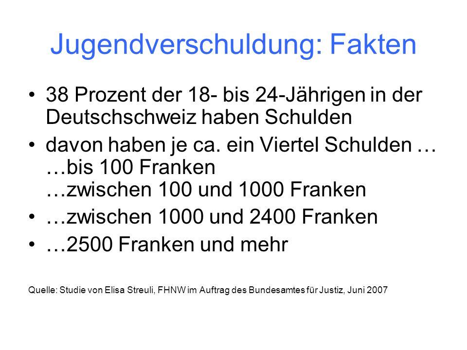 Jugendverschuldung: Fakten 38 Prozent der 18- bis 24-Jährigen in der Deutschschweiz haben Schulden davon haben je ca.