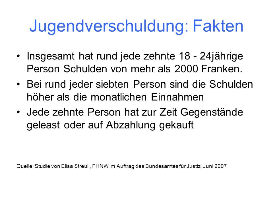 Jugendverschuldung: Fakten Insgesamt hat rund jede zehnte 18 - 24jährige Person Schulden von mehr als 2000 Franken.