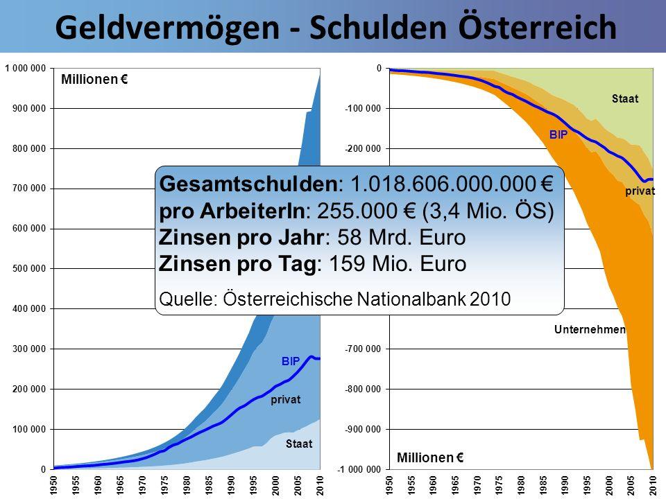 Geldvermögen - Schulden Österreich Gesamtschulden: 1.018.606.000.000 pro ArbeiterIn: 255.000 (3,4 Mio. ÖS) Zinsen pro Jahr: 58 Mrd. Euro Zinsen pro Ta