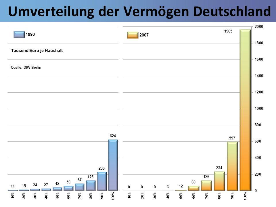 Umverteilung der Vermögen Deutschland