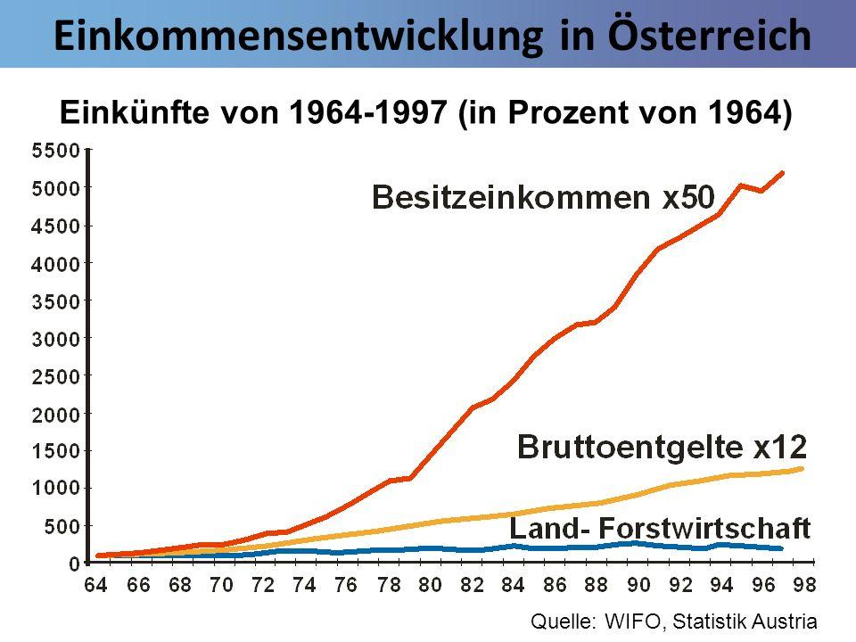 Einkommensentwicklung in Österreich Einkünfte von 1964-1997 (in Prozent von 1964) Quelle: WIFO, Statistik Austria