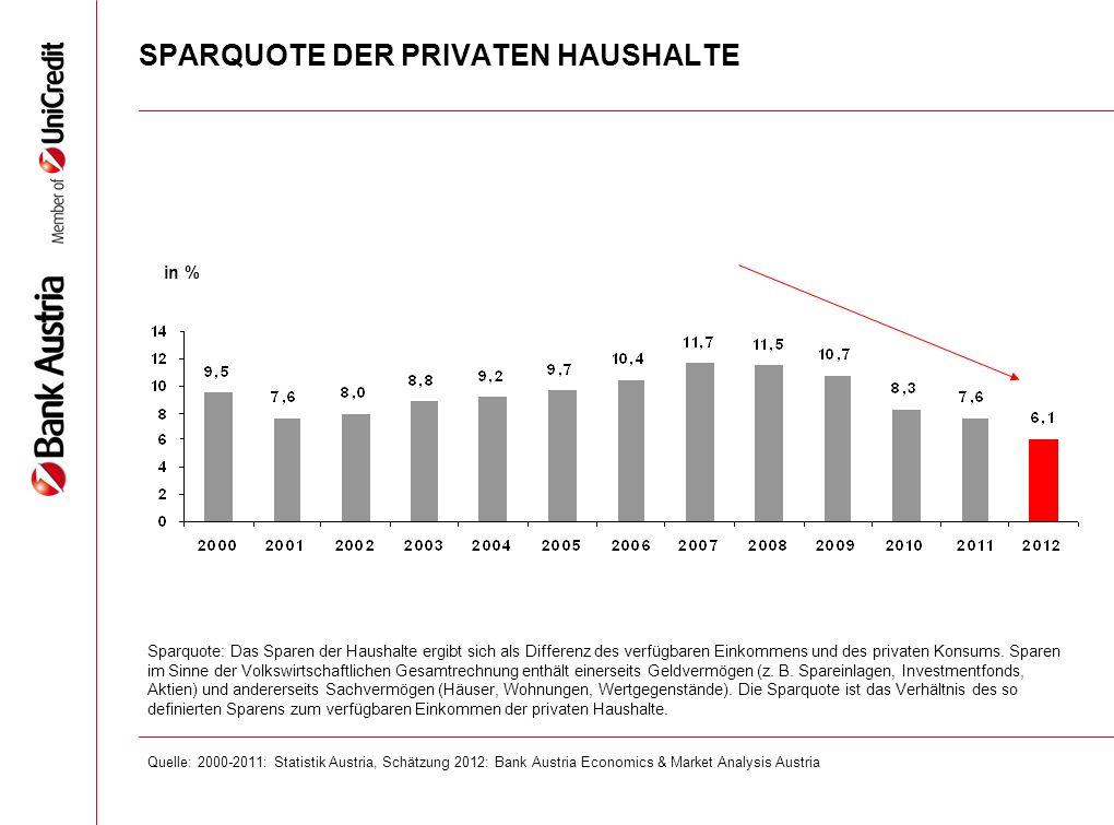 SPARQUOTE DER PRIVATEN HAUSHALTE in % Sparquote: Das Sparen der Haushalte ergibt sich als Differenz des verfügbaren Einkommens und des privaten Konsums.