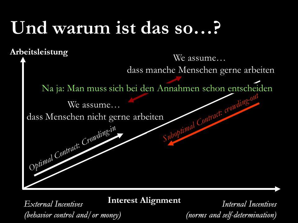 Weibel/Rost/Osterloh 17 EURAM 2007, May 16 – 19, Positive Organizational Studies and Organizational Energy Und warum ist das so…? Arbeitsleistung Inte