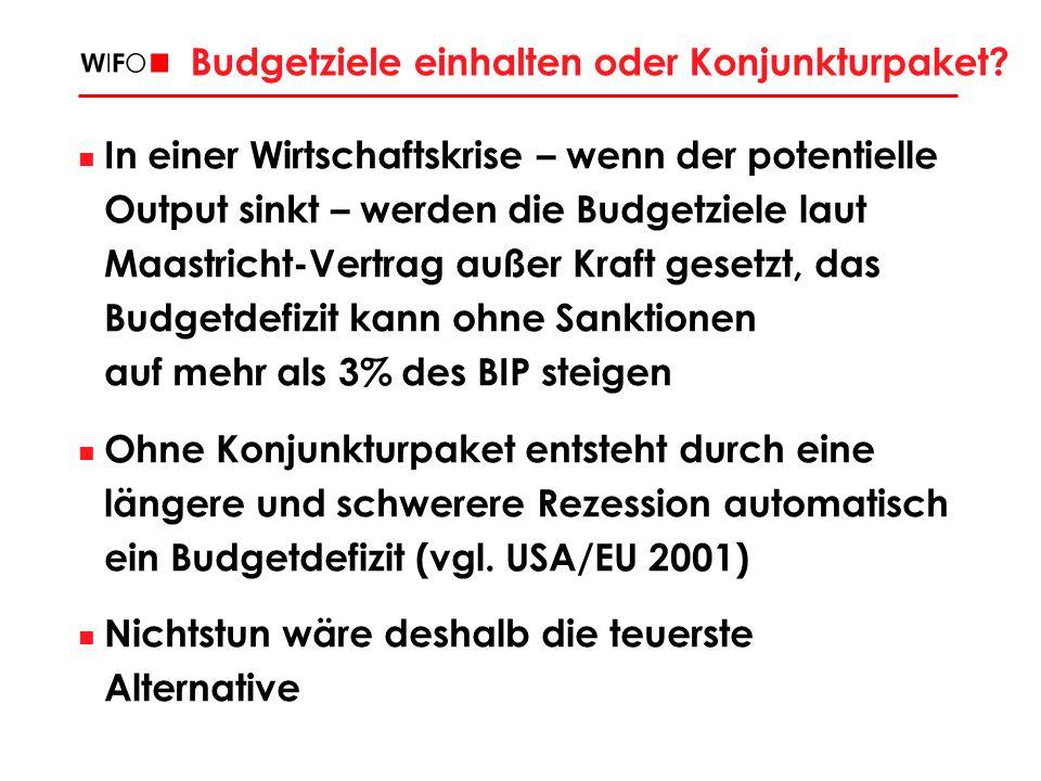 Budgetziele einhalten oder Konjunkturpaket? In einer Wirtschaftskrise – wenn der potentielle Output sinkt – werden die Budgetziele laut Maastricht-Ver