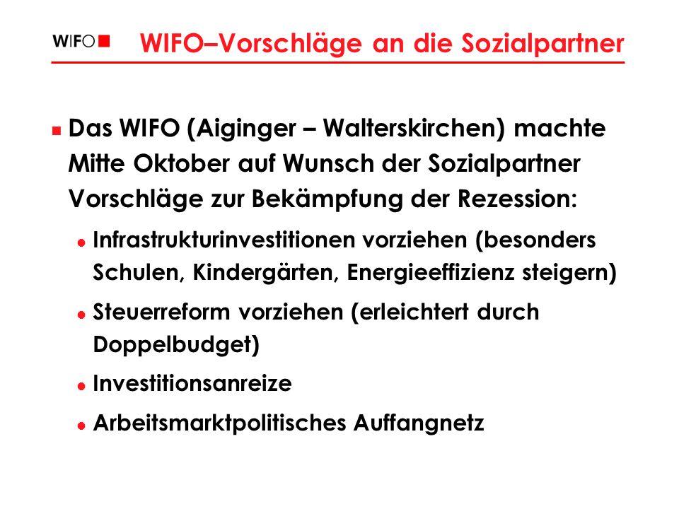 WIFO–Vorschläge an die Sozialpartner Das WIFO (Aiginger – Walterskirchen) machte Mitte Oktober auf Wunsch der Sozialpartner Vorschläge zur Bekämpfung der Rezession: Infrastrukturinvestitionen vorziehen (besonders Schulen, Kindergärten, Energieeffizienz steigern) Steuerreform vorziehen (erleichtert durch Doppelbudget) Investitionsanreize Arbeitsmarktpolitisches Auffangnetz