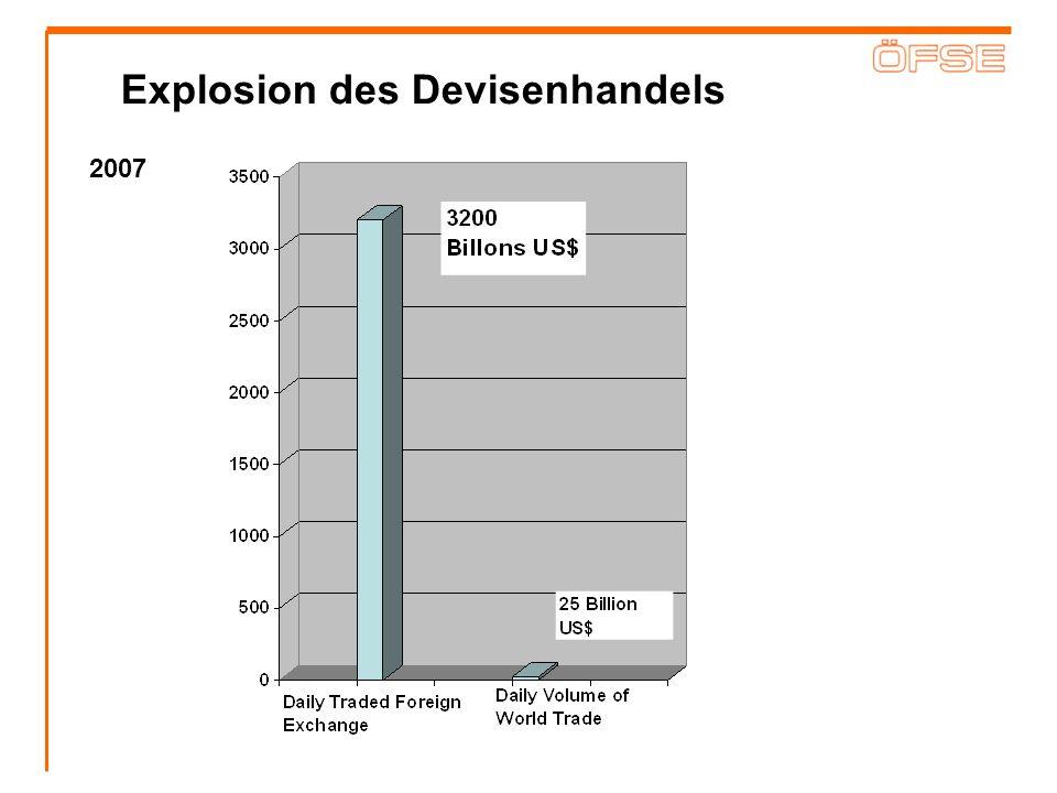Explosion des Devisenhandels 2007