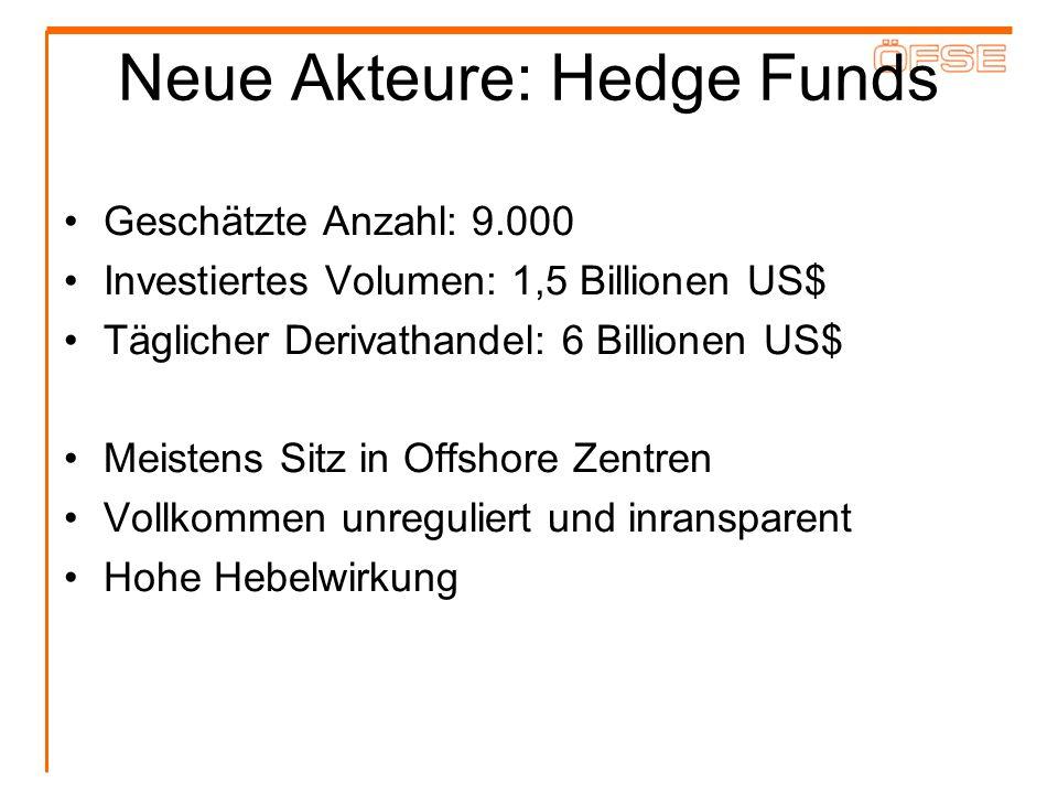 Neue Akteure: Hedge Funds Geschätzte Anzahl: 9.000 Investiertes Volumen: 1,5 Billionen US$ Täglicher Derivathandel: 6 Billionen US$ Meistens Sitz in O