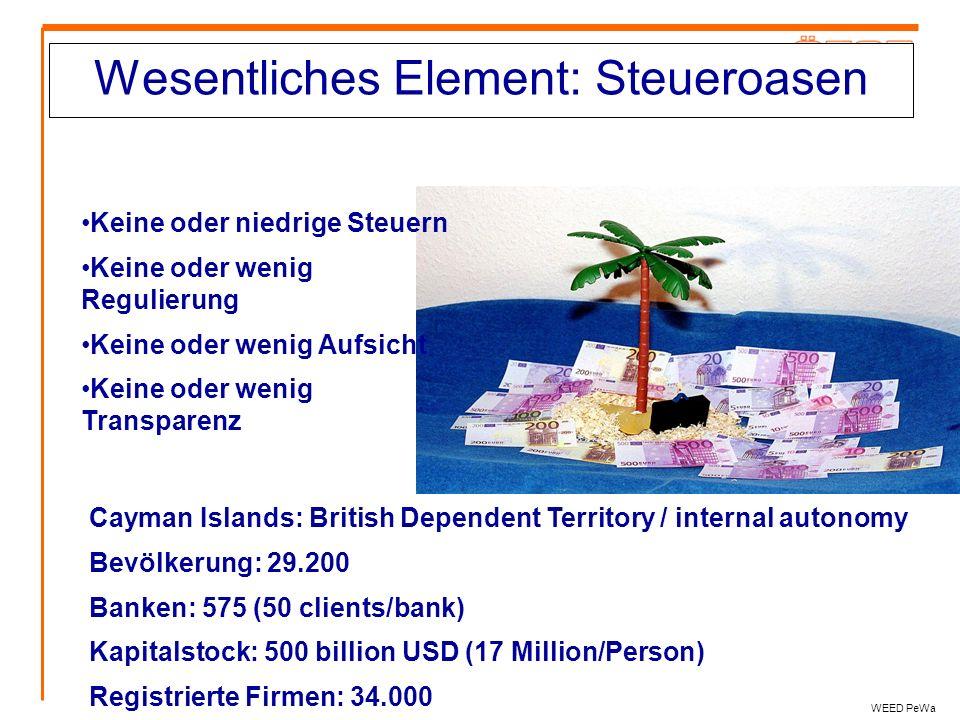 Wesentliches Element: Steueroasen WEED PeWa Keine oder niedrige Steuern Keine oder wenig Regulierung Keine oder wenig Aufsicht Keine oder wenig Transp