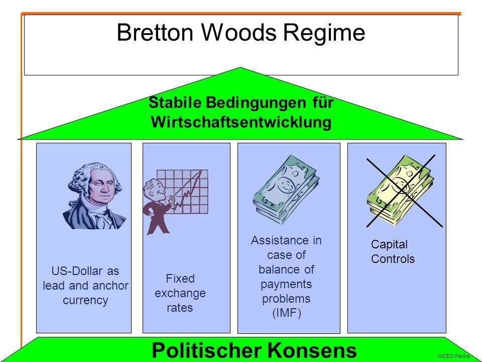 Krise des Bretton Woods Systems Wirtschaftsentwicklung von Westeuropa und Japan USA druckt Geld um Vietnamkrieg zu unterstützen – Goldbindung wird immer unglaubwürdiger 1971 beendet USA Konvertibilität (Frankreich wollte seine US-$ in Gold wechseln)