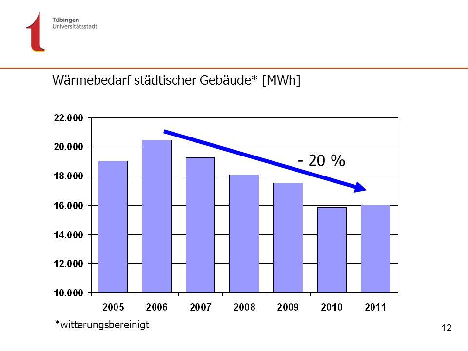12 *witterungsbereinigt Wärmebedarf städtischer Gebäude* [MWh] - 20 %