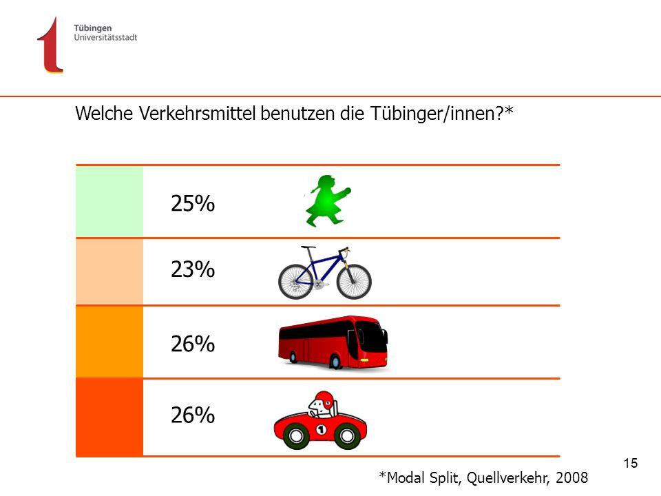 15 Welche Verkehrsmittel benutzen die Tübinger/innen?* *Modal Split, Quellverkehr, 2008 25% 23% 26%
