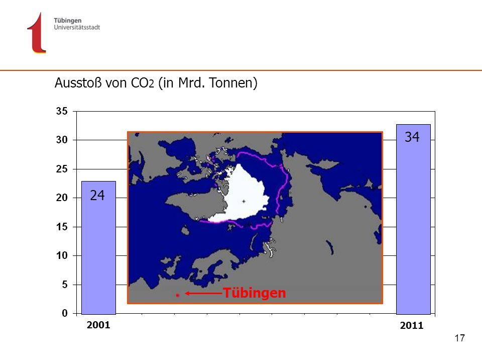 17 Tübingen Ausstoß von CO 2 (in Mrd. Tonnen) 24 34 2001 2011