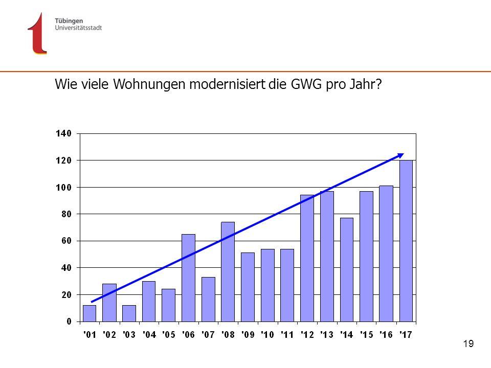 19 Wie viele Wohnungen modernisiert die GWG pro Jahr?