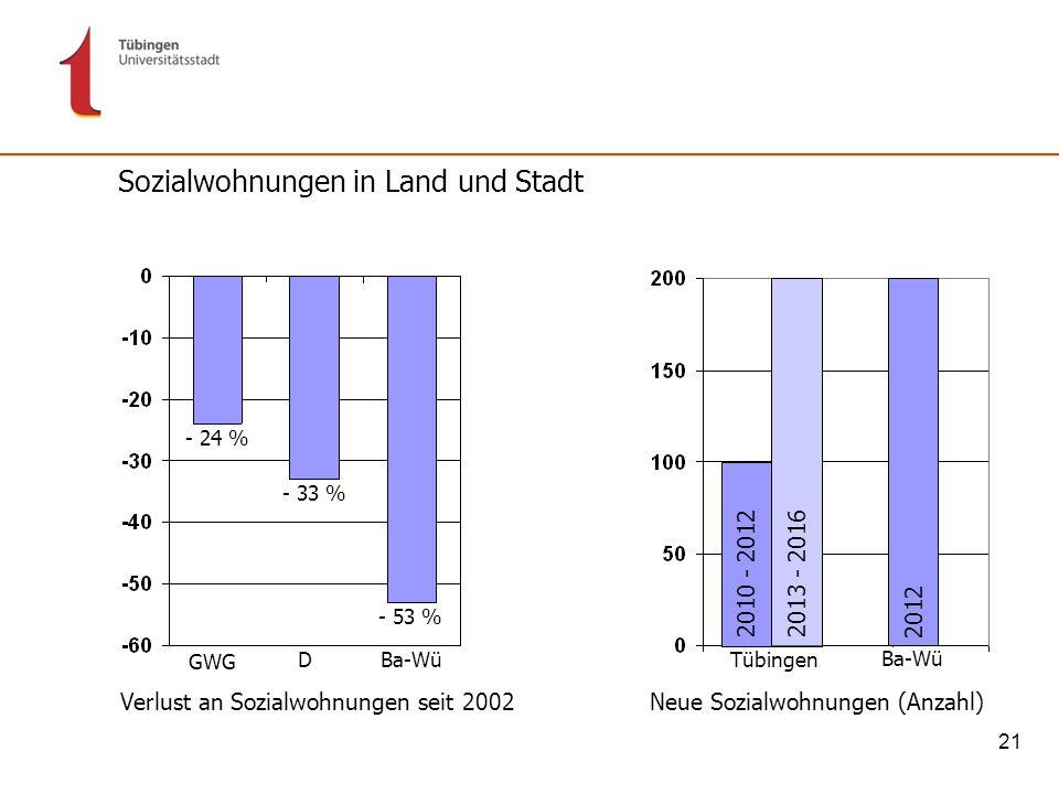 21 Tübingen Verlust an Sozialwohnungen seit 2002Neue Sozialwohnungen (Anzahl) GWG DBa-Wü - 24 % - 33 % - 53 % 2013 - 20162010 - 2012 2012 Ba-Wü Sozial