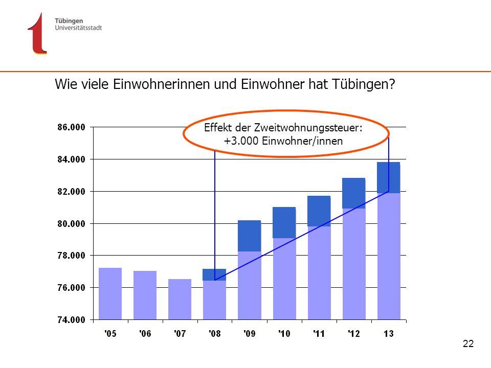 22 Wie viele Einwohnerinnen und Einwohner hat Tübingen? Effekt der Zweitwohnungssteuer: +3.000 Einwohner/innen