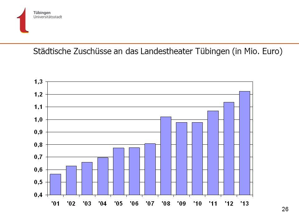 26 Städtische Zuschüsse an das Landestheater Tübingen (in Mio. Euro)