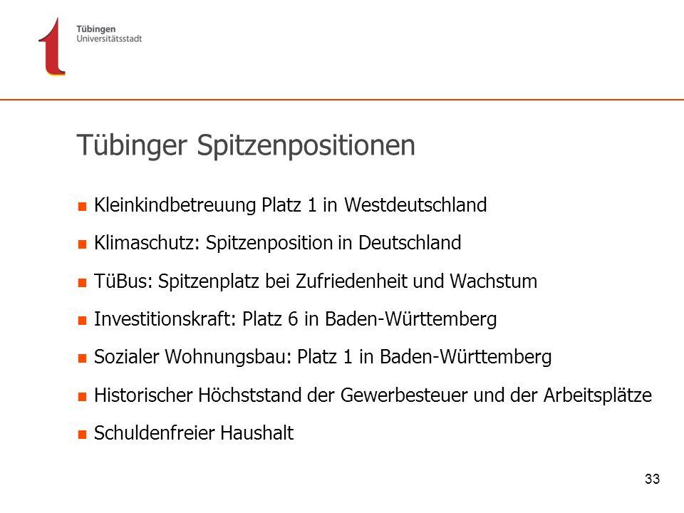 33 Tübinger Spitzenpositionen Kleinkindbetreuung Platz 1 in Westdeutschland Klimaschutz: Spitzenposition in Deutschland TüBus: Spitzenplatz bei Zufrie