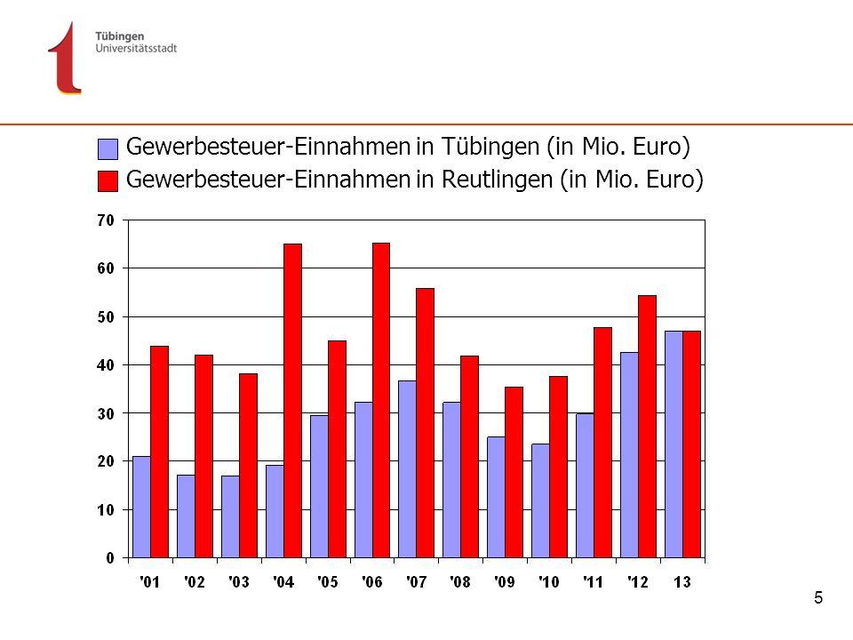 6 Zuführungsrate: Wie viel Geld kann die Stadt investieren? (in Mio. Euro) * Plan