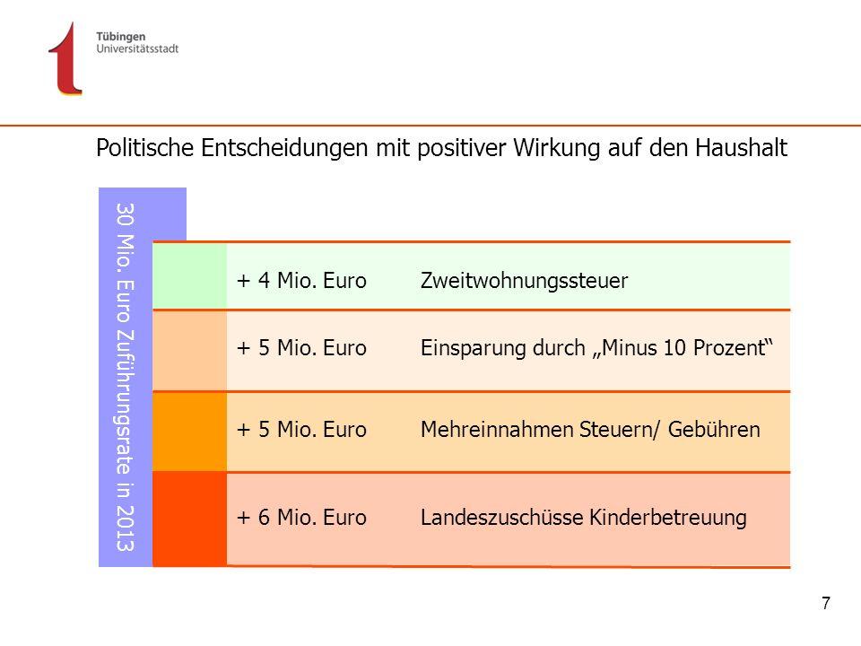7 Politische Entscheidungen mit positiver Wirkung auf den Haushalt + 6 Mio. Euro Landeszuschüsse Kinderbetreuung + 5 Mio. Euro Mehreinnahmen Steuern/