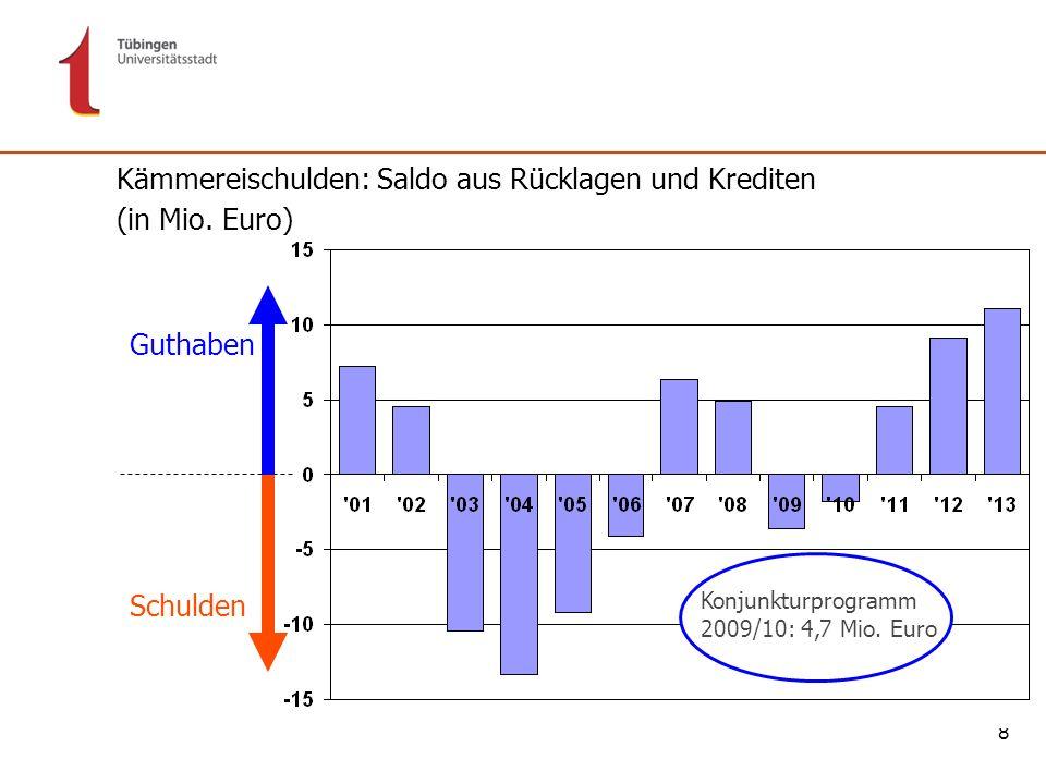 8 Kämmereischulden: Saldo aus Rücklagen und Krediten (in Mio. Euro) Guthaben Schulden Konjunkturprogramm 2009/10: 4,7 Mio. Euro