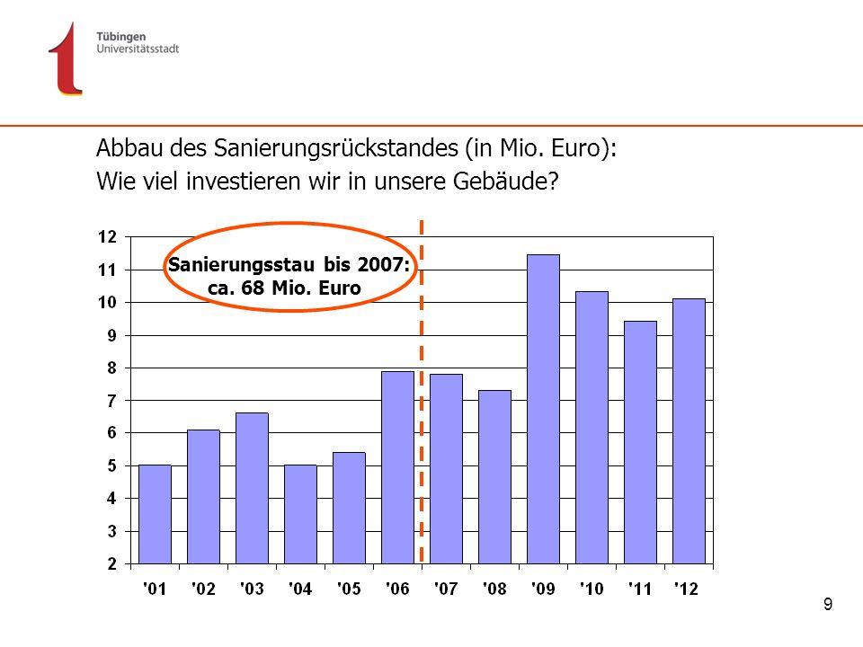 9 Abbau des Sanierungsrückstandes (in Mio. Euro): Wie viel investieren wir in unsere Gebäude? Sanierungsstau bis 2007: ca. 68 Mio. Euro