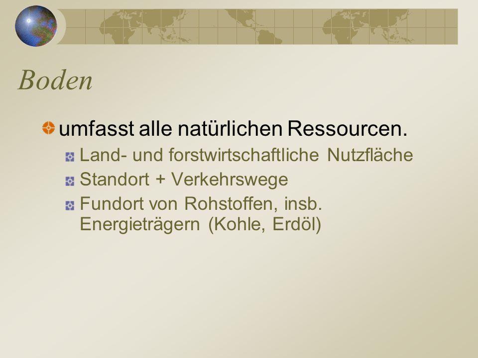 Boden umfasst alle natürlichen Ressourcen. Land- und forstwirtschaftliche Nutzfläche Standort + Verkehrswege Fundort von Rohstoffen, insb. Energieträg