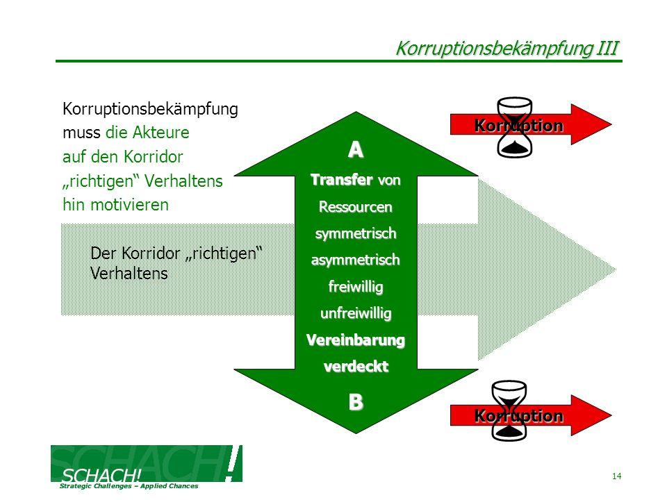14 Korruptionsbekämpfung III Korruptionsbekämpfung muss die Akteure auf den Korridor richtigen Verhaltens hin motivieren A Transfer von Ressourcensymm