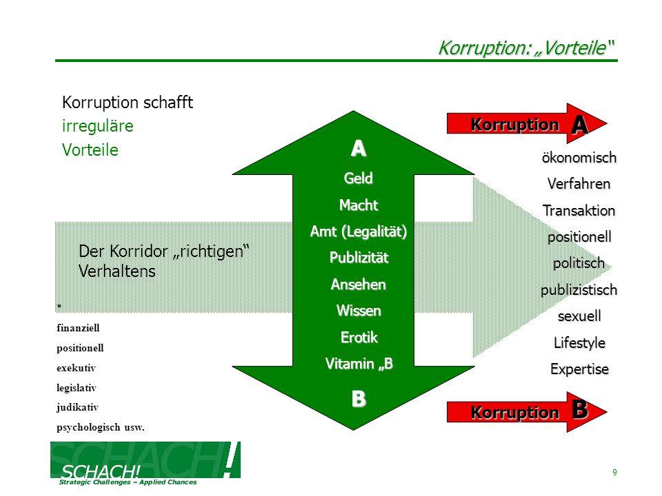 9 Korruption: Vorteile Korruption schafft irreguläre Vorteile AGeldMacht Amt (Legalität) PublizitätAnsehenWissenErotik Vitamin B B Der Korridor richti
