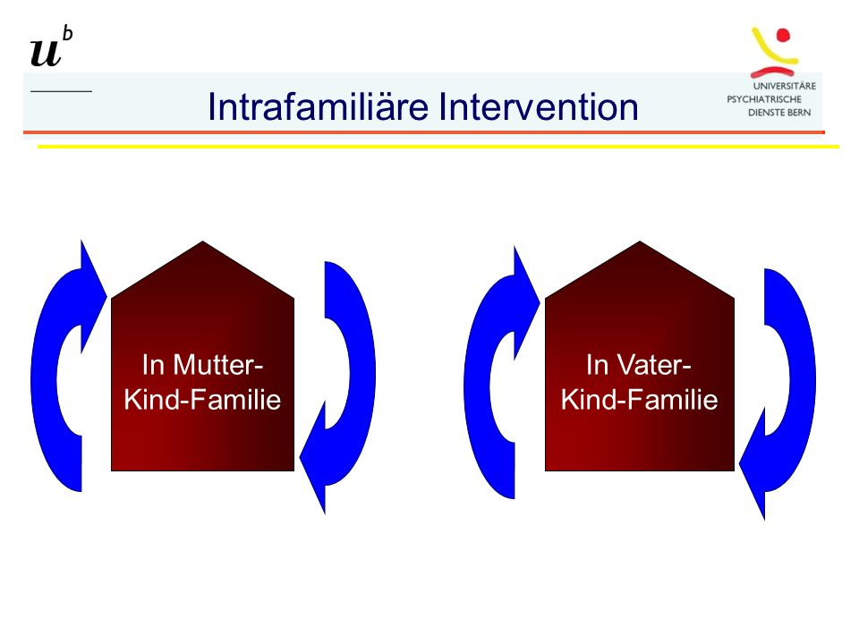 In Mutter- Kind-Familie In Vater- Kind-Familie Intrafamiliäre Intervention