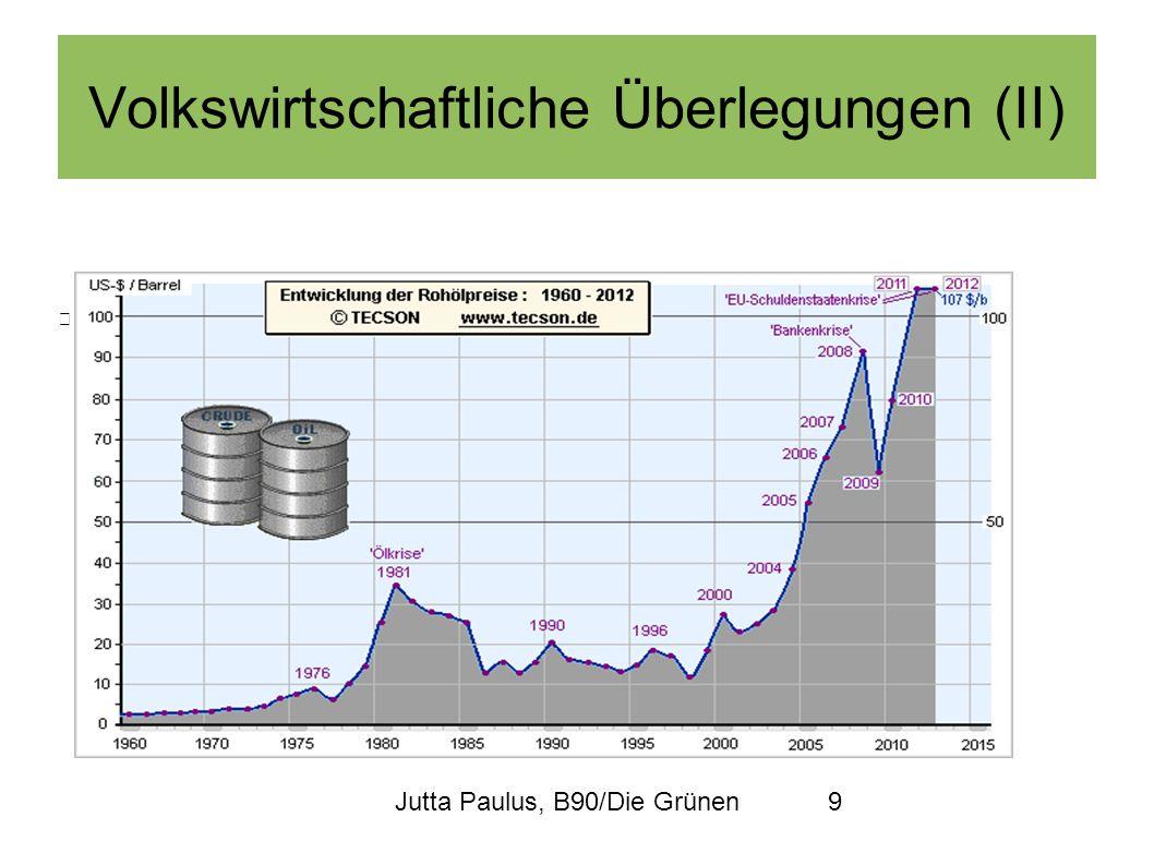 Jutta Paulus, B90/Die Grünen9 Volkswirtschaftliche Überlegungen (II) Entwicklung des Rohölpreises
