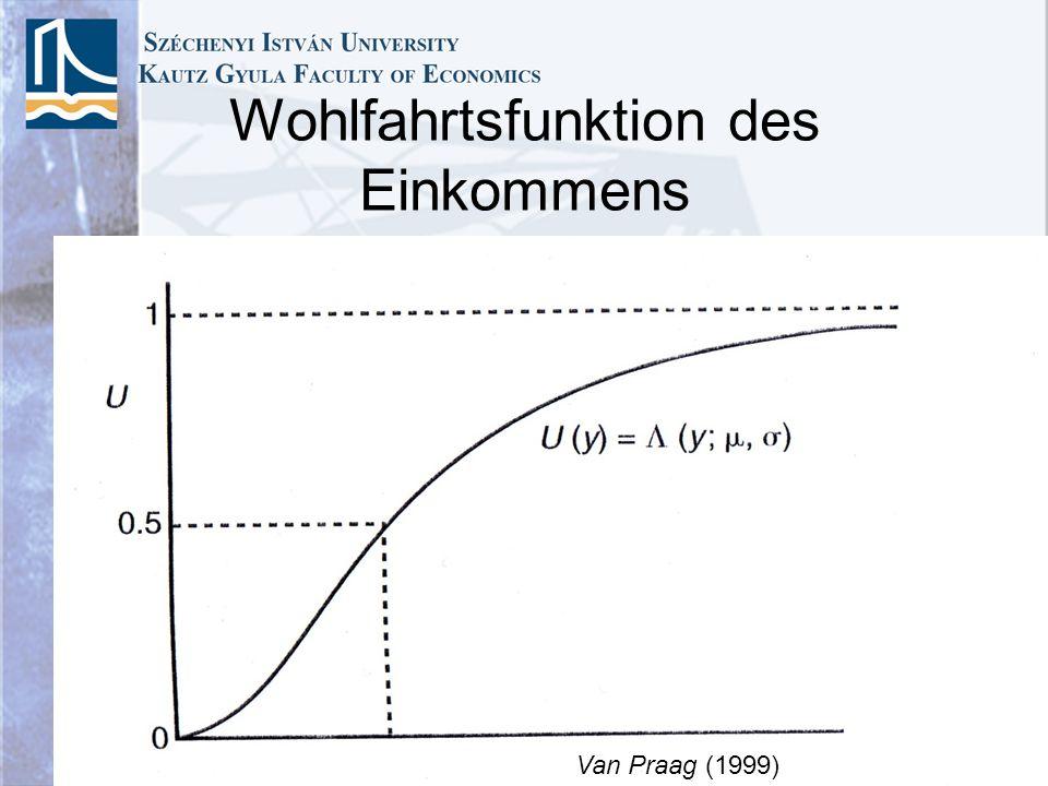 Wohlfahrtsfunktion des Einkommens Van Praag (1999)