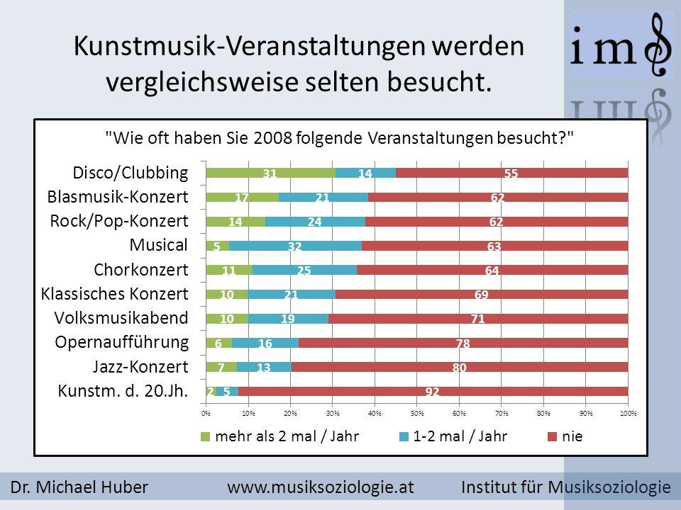 Kunstmusik-Veranstaltungen werden vergleichsweise selten besucht. Dr. Michael Huber www.musiksoziologie.at Institut für Musiksoziologie