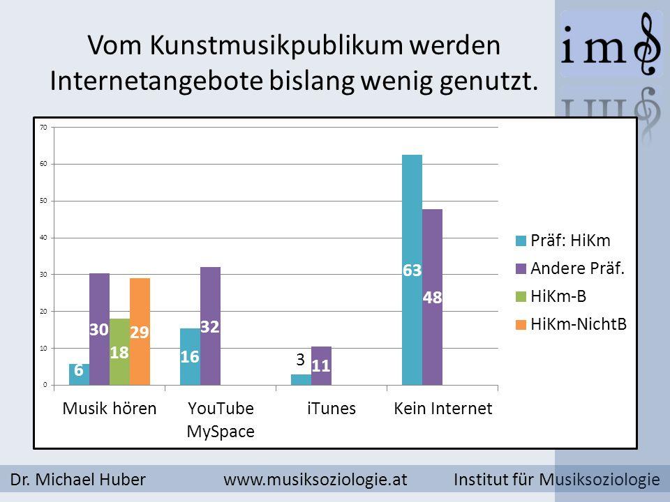 Vom Kunstmusikpublikum werden Internetangebote bislang wenig genutzt. Dr. Michael Huber www.musiksoziologie.at Institut für Musiksoziologie