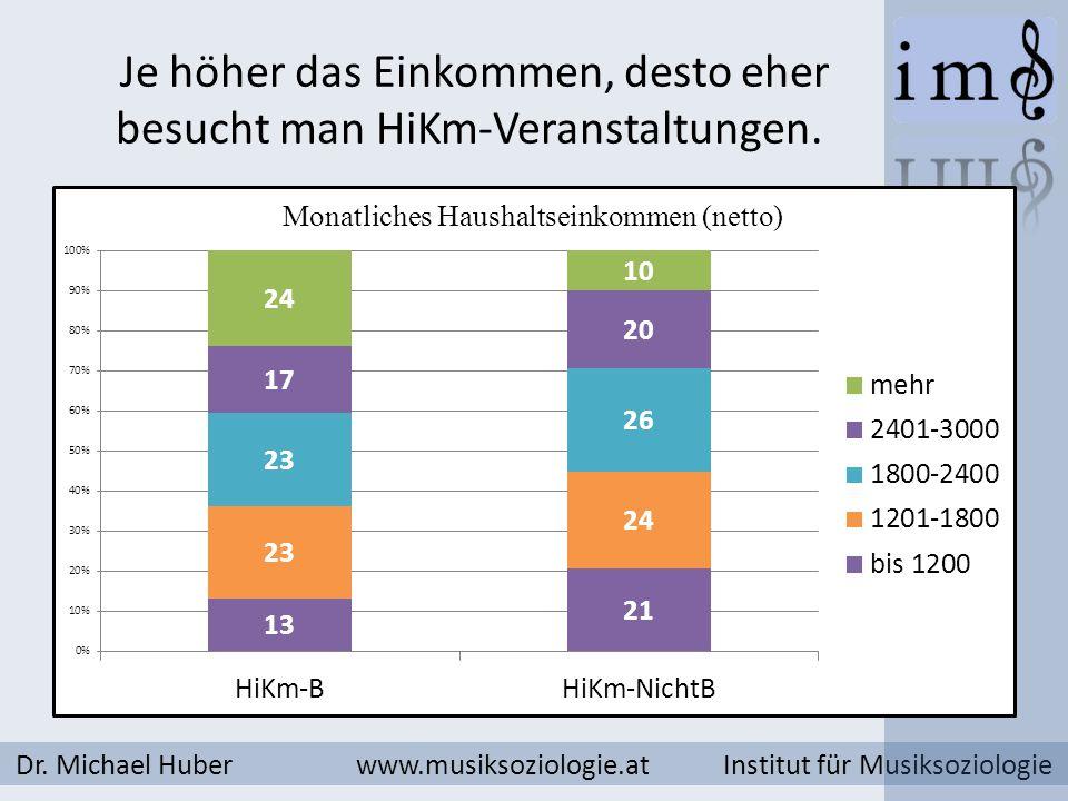 Je höher das Einkommen, desto eher besucht man HiKm-Veranstaltungen. Dr. Michael Huber www.musiksoziologie.at Institut für Musiksoziologie
