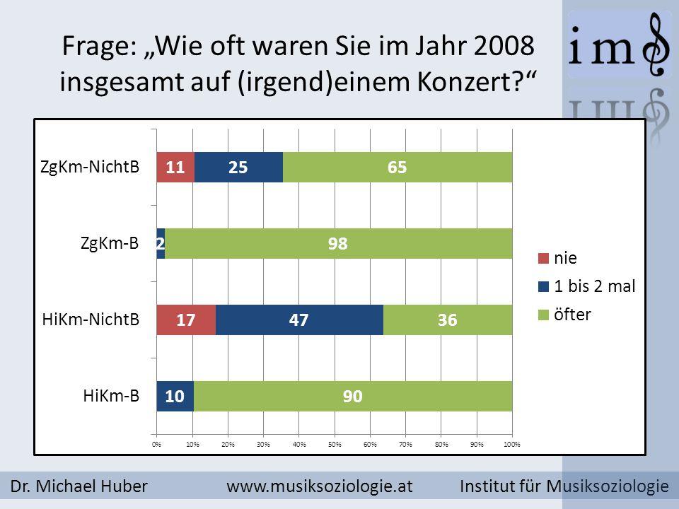 Frage: Wie oft waren Sie im Jahr 2008 insgesamt auf (irgend)einem Konzert? Dr. Michael Huber www.musiksoziologie.at Institut für Musiksoziologie