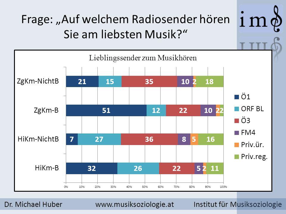 Frage: Auf welchem Radiosender hören Sie am liebsten Musik? Dr. Michael Huber www.musiksoziologie.at Institut für Musiksoziologie