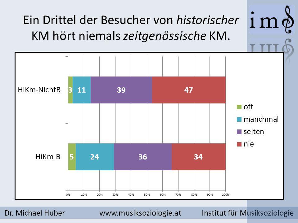 Ein Drittel der Besucher von historischer KM hört niemals zeitgenössische KM. Dr. Michael Huber www.musiksoziologie.at Institut für Musiksoziologie
