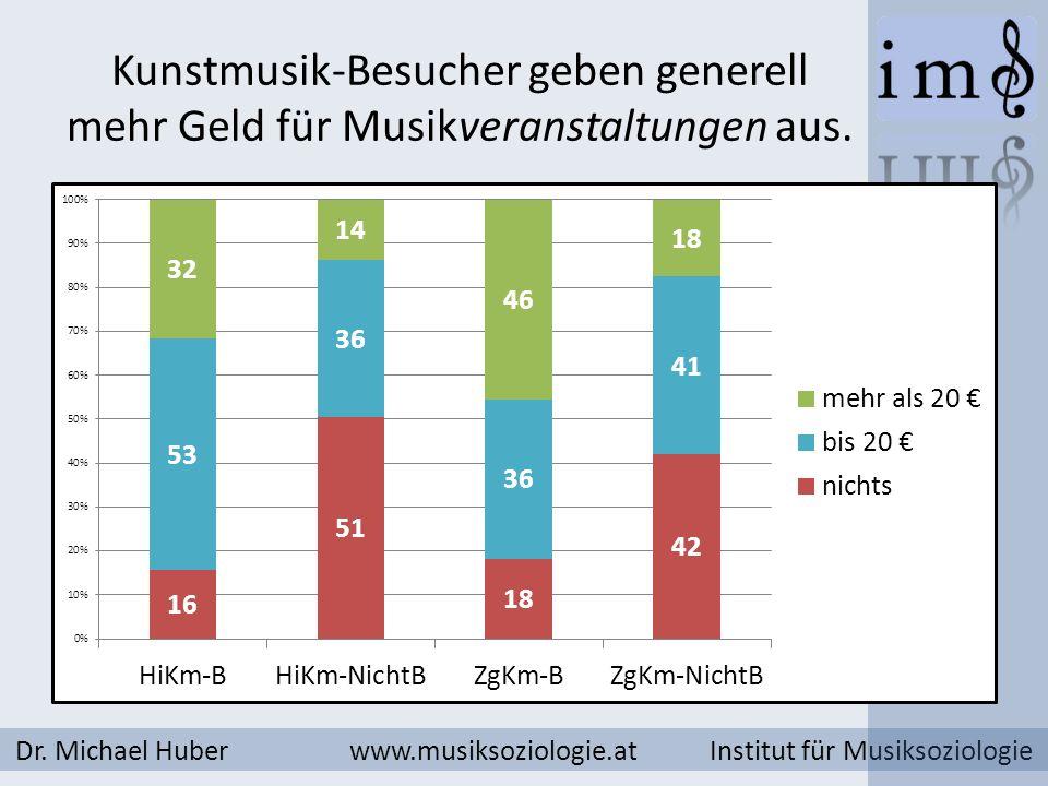 Kunstmusik-Besucher geben generell mehr Geld für Musikveranstaltungen aus. Dr. Michael Huber www.musiksoziologie.at Institut für Musiksoziologie