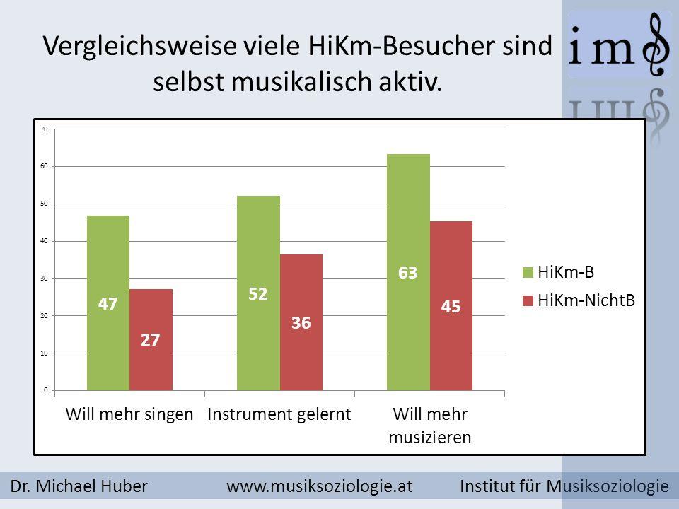 Vergleichsweise viele HiKm-Besucher sind selbst musikalisch aktiv. Dr. Michael Huber www.musiksoziologie.at Institut für Musiksoziologie