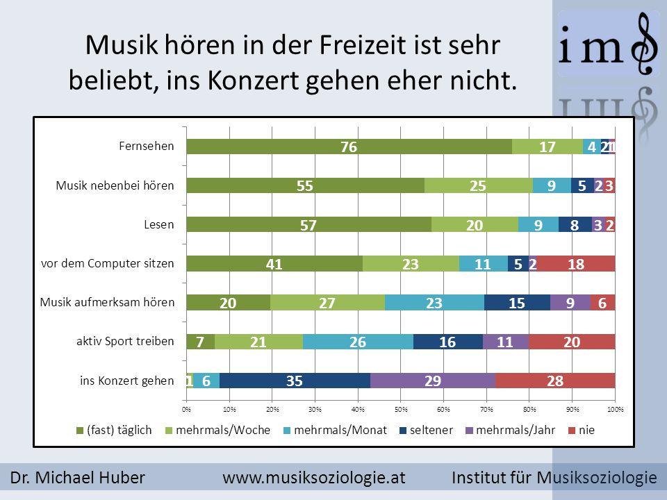 Musik hören in der Freizeit ist sehr beliebt, ins Konzert gehen eher nicht. Dr. Michael Huber www.musiksoziologie.at Institut für Musiksoziologie