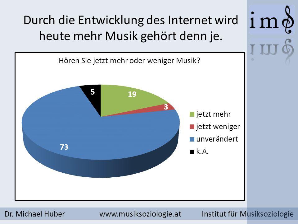 Durch die Entwicklung des Internet wird heute mehr Musik gehört denn je. Dr. Michael Huber www.musiksoziologie.at Institut für Musiksoziologie