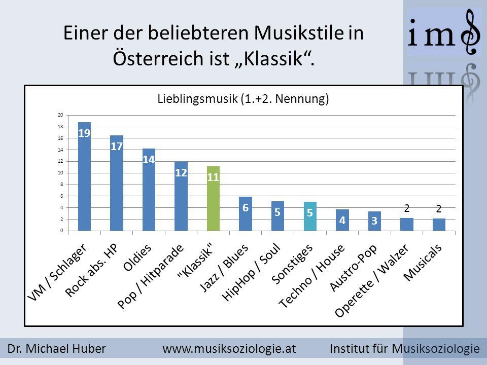 Einer der beliebteren Musikstile in Österreich ist Klassik. Dr. Michael Huber www.musiksoziologie.at Institut für Musiksoziologie