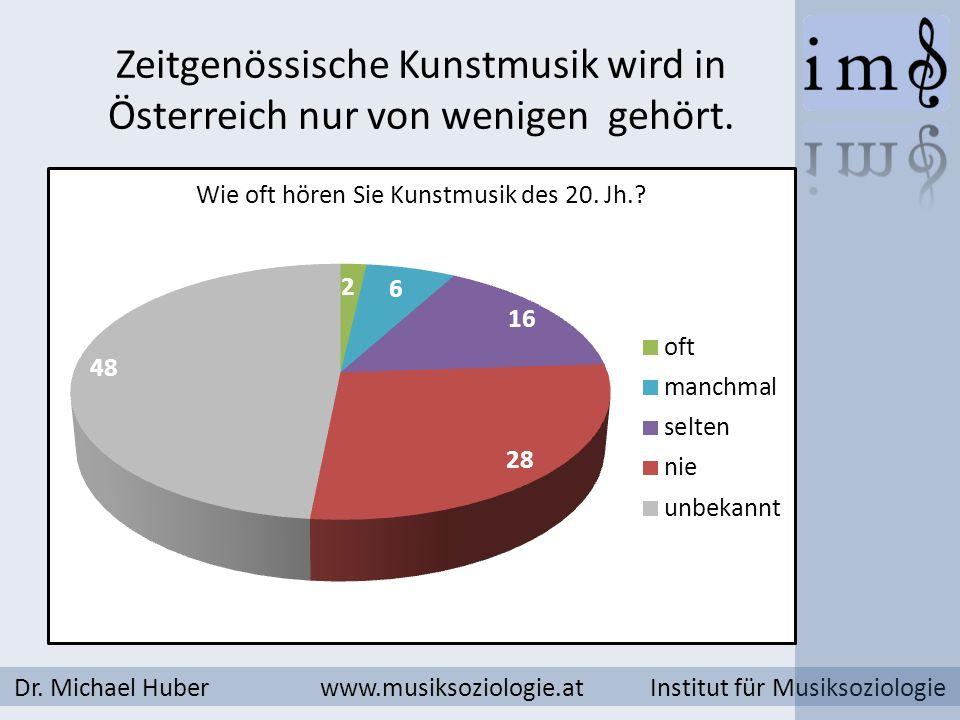 Zeitgenössische Kunstmusik wird in Österreich nur von wenigen gehört. Dr. Michael Huber www.musiksoziologie.at Institut für Musiksoziologie