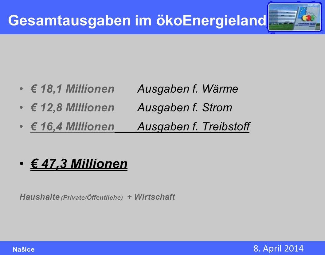 8. April 2014 Našice Gesamtausgaben im ökoEnergieland 18,1 MillionenAusgaben f. Wärme 12,8 MillionenAusgaben f. Strom 16,4 MillionenAusgaben f. Treibs